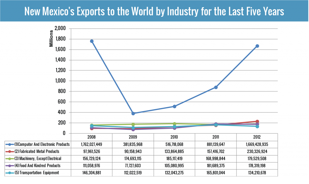 New Mexico's top five exports to the world by industry