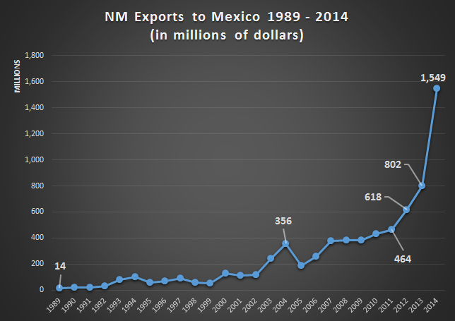 2014 New Mexico Export Recap