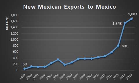 NM exports to MX